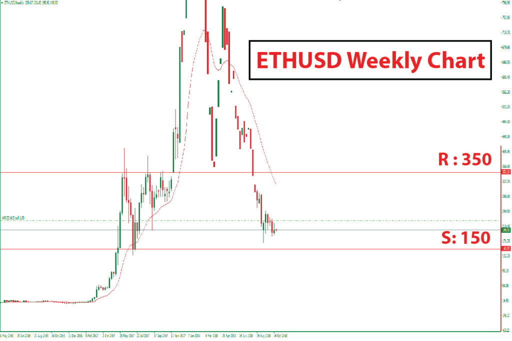 ETH Analysis is 150.00 Last Chance to BUY Ethereum