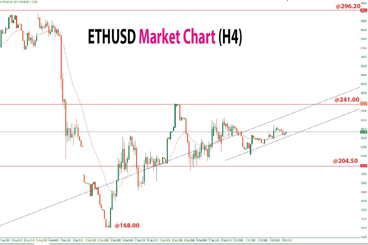 ETHUSD Analysis: Buyers Accumulating From Major Support Level