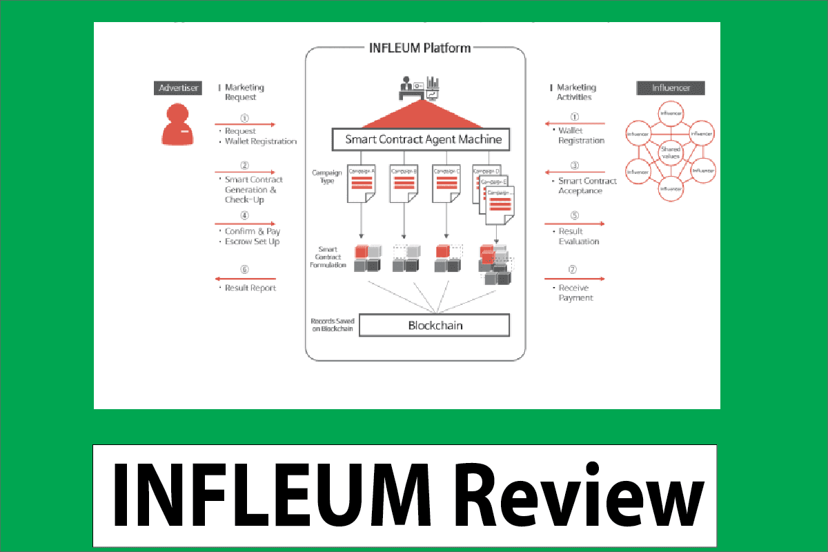 INFLEUM- An Open source of brand publishing platform