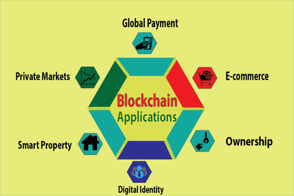 Amazing Blockchain Applications That are changing Society