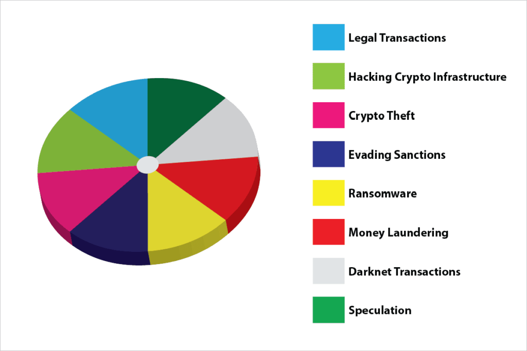 Eight Famous Crytocurrency Transactions aren't What You Ween