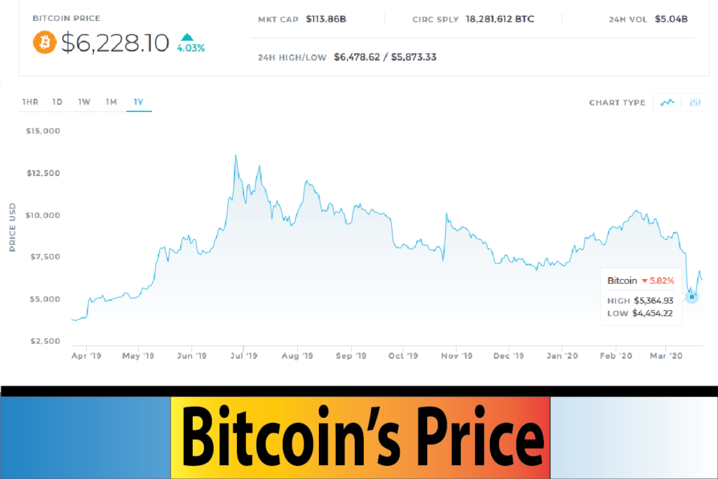 How Long will It Take for Recovery of Bitcoin's Price