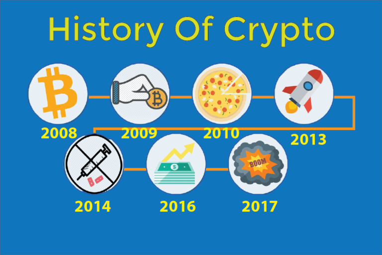 What is CryptoCurrency? A Full Beginners Guide to All